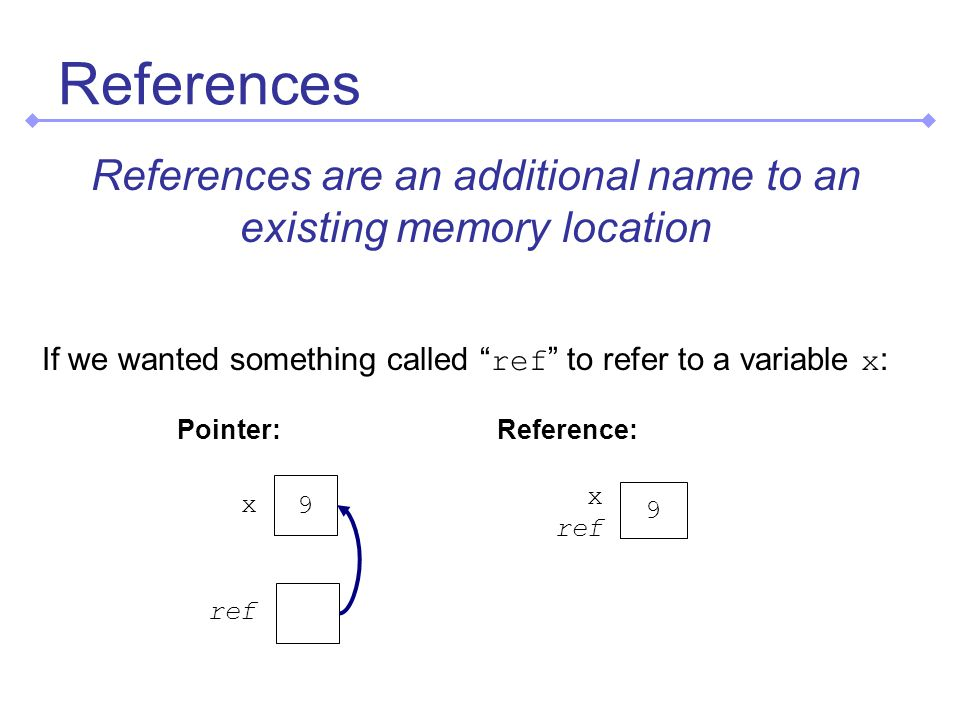 References References are an additional name to an existing memory location 9 x ref Pointer: 9 x ref Reference: If we wanted something called ref to refer to a variable x :