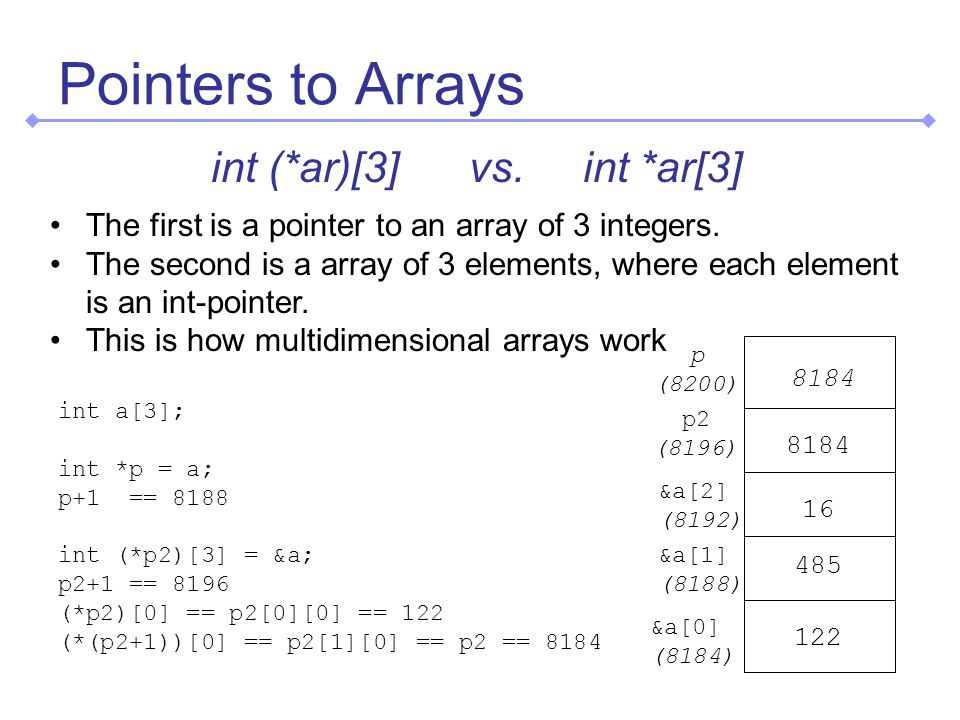 Pointers to Arrays int (*ar)[3] vs. int *ar[3] The first is a pointer to an array of 3 integers.