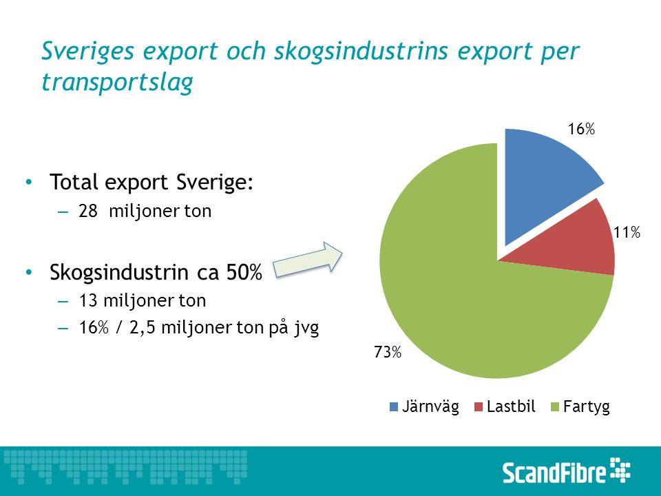 Sveriges export och skogsindustrins export per transportslag Total export Sverige: – 28 miljoner ton Skogsindustrin ca 50% – 13 miljoner ton – 16% / 2,5 miljoner ton på jvg