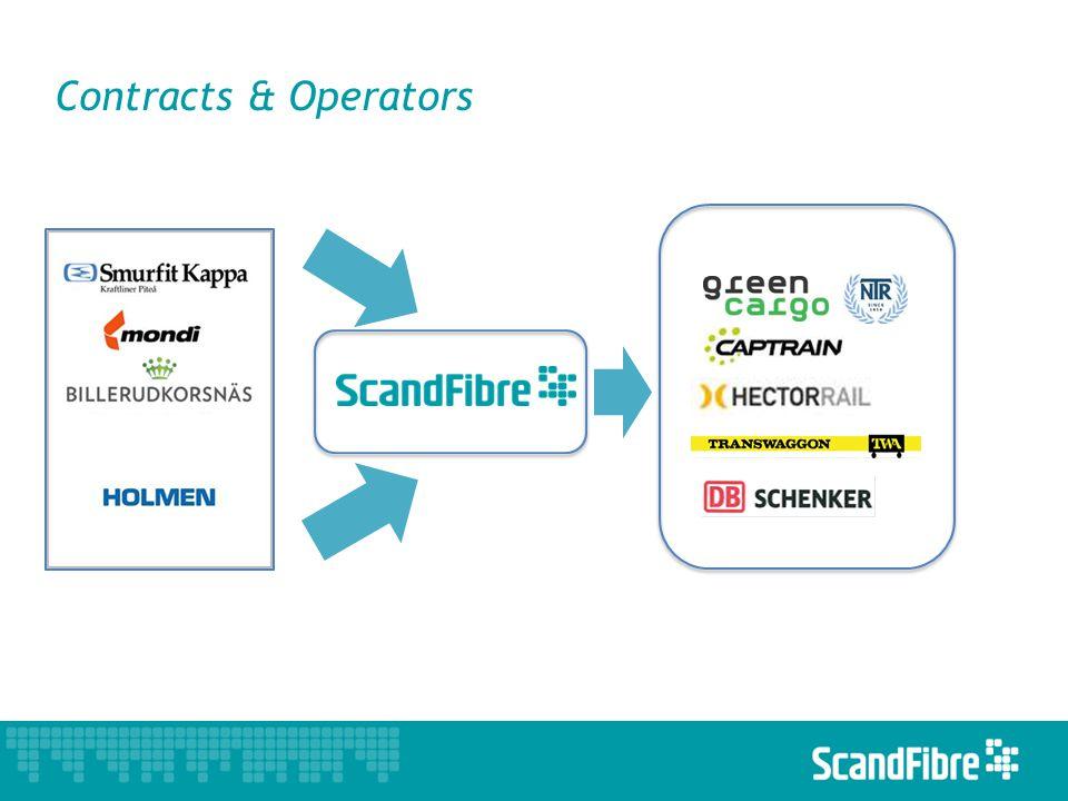 Contracts & Operators