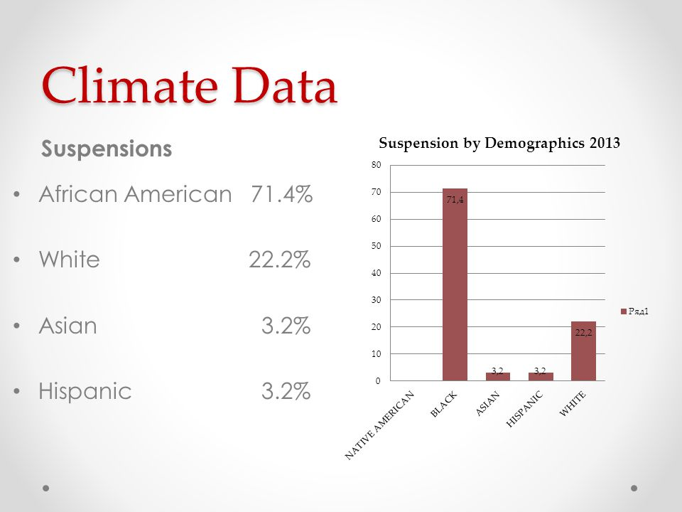Climate Data Suspensions African American 71.4% White 22.2% Asian 3.2% Hispanic 3.2%