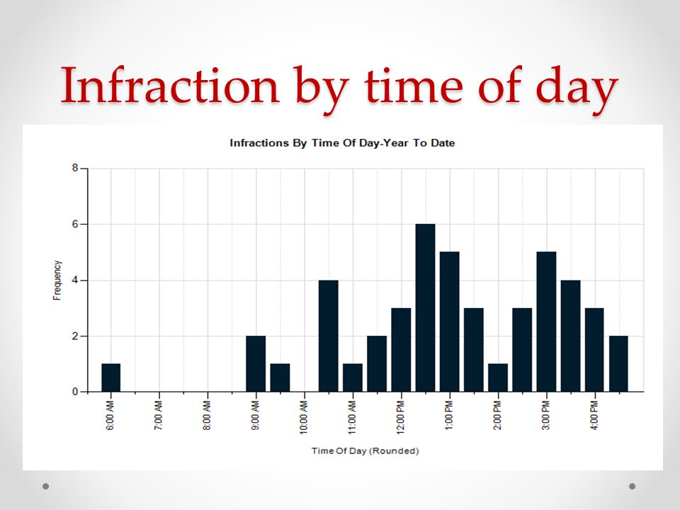 Infraction by time of day