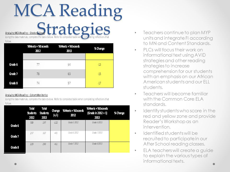 MCA Reading Strategies Teachers continue to plan MYP units and integrate FI according to MN and Content Standards.