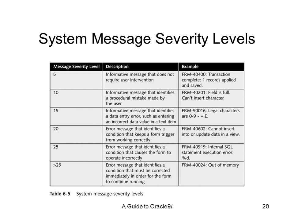 A Guide to Oracle9i20 System Message Severity Levels