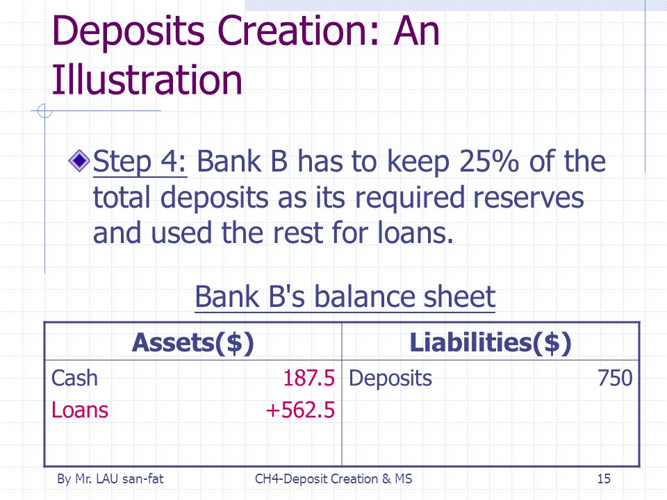 By Mr. LAU san-fatCH4-Deposit Creation & MS15 Deposits Creation: An Illustration Step 4: Bank B has to keep 25% of the total deposits as its required