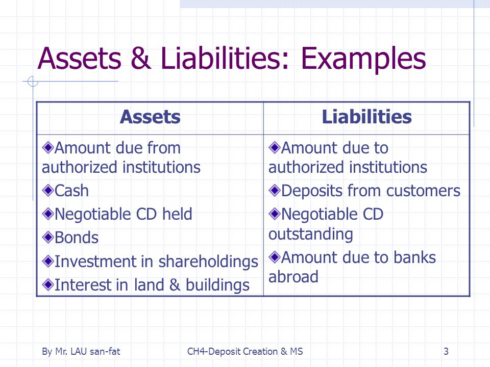 By Mr. LAU san-fatCH4-Deposit Creation & MS3 Assets & Liabilities: Examples AssetsLiabilities Amount due from authorized institutions Cash Negotiable