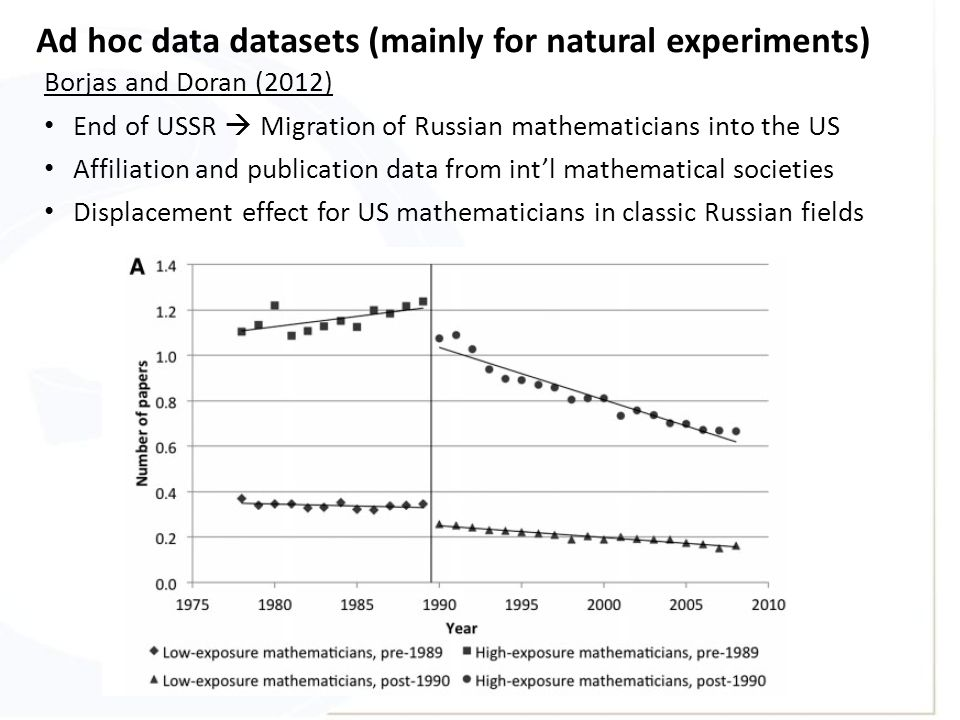 Ad hoc data datasets (mainly for natural experiments) Borjas and Doran (2012) End of USSR  Migration of Russian mathematicians into the US Affiliation and publication data from int'l mathematical societies Displacement effect for US mathematicians in classic Russian fields