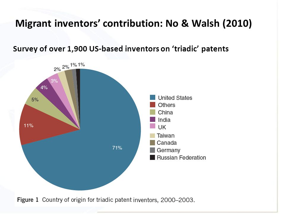 Survey of over 1,900 US-based inventors on 'triadic' patents Migrant inventors' contribution: No & Walsh (2010)