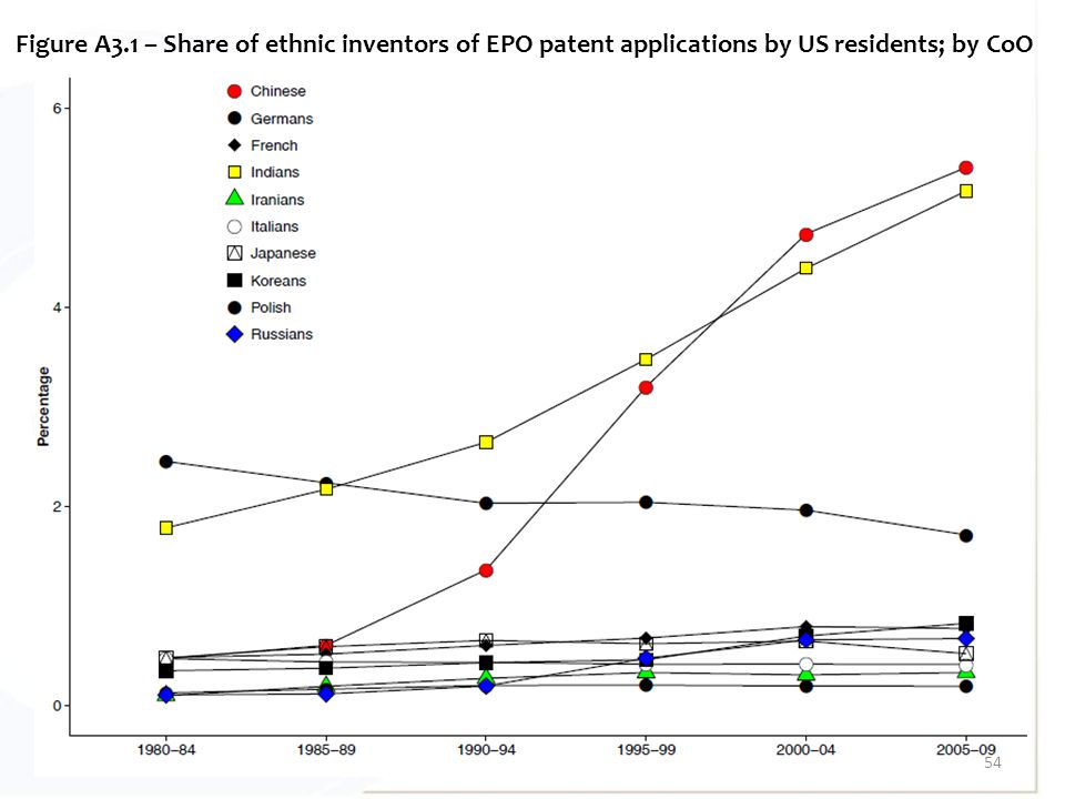 54 Figure A3.1 – Share of ethnic inventors of EPO patent applications by US residents; by CoO