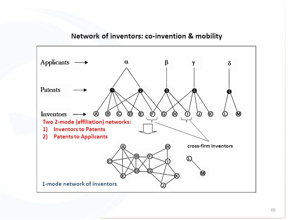 69 cross-firm inventors Network of inventors: co-invention & mobility Two 2-mode (affiliation) networks: 1)Inventors to Patents 2)Patents to Applicants 1-mode network of inventors