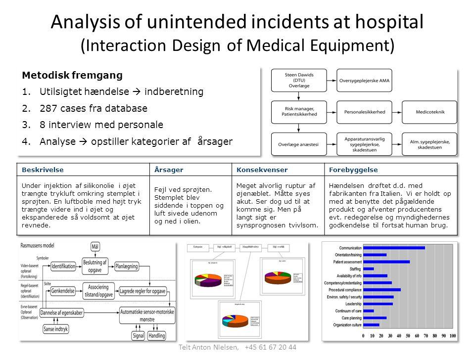 Analysis of unintended incidents at hospital (Interaction Design of Medical Equipment) Metodisk fremgang 1.Utilsigtet hændelse  indberetning 2.287 cases fra database 3.8 interview med personale 4.Analyse  opstiller kategorier af årsager Metodisk fremgang 1.Utilsigtet hændelse  indberetning 2.287 cases fra database 3.8 interview med personale 4.Analyse  opstiller kategorier af årsager Teit Anton Nielsen, +45 61 67 20 44