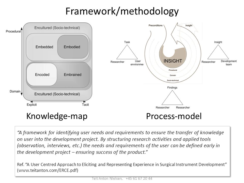 Framework/methodology Knowledge-map Process-model A framework for identifying user needs and requirements to ensure the transfer of knowledge on user into the development project.