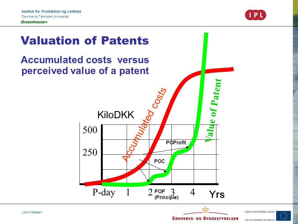 Institut for Produktion og Ledelse Danmarks Tekniske Universitet John Heebøll Greenhouse+ Valuation of Patents Accumulated costs versus perceived value of a patent Accumulated costs Value of Patent KiloDKK Yrs 250 500 P-day 1 2 3 4 POP (Principle) POProfit POC