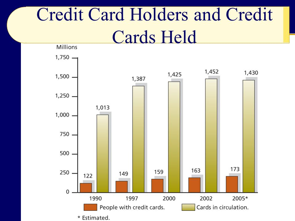 Credit Card Holders and Credit Cards Held