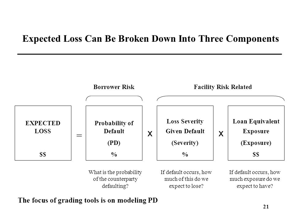 21 Expected Loss Can Be Broken Down Into Three Components EXPECTED LOSS $$ = Probability of Default (PD) % x Loss Severity Given Default (Severity) %