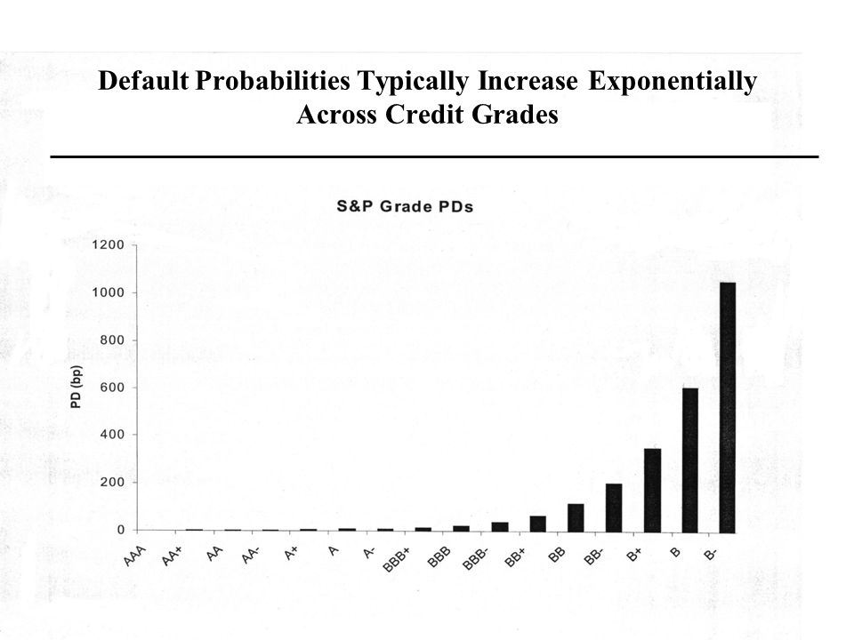 24 Default Probabilities Typically Increase Exponentially Across Credit Grades