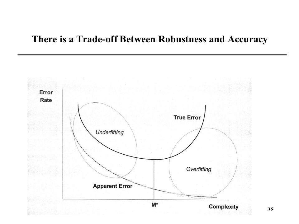 35 There is a Trade-off Between Robustness and Accuracy
