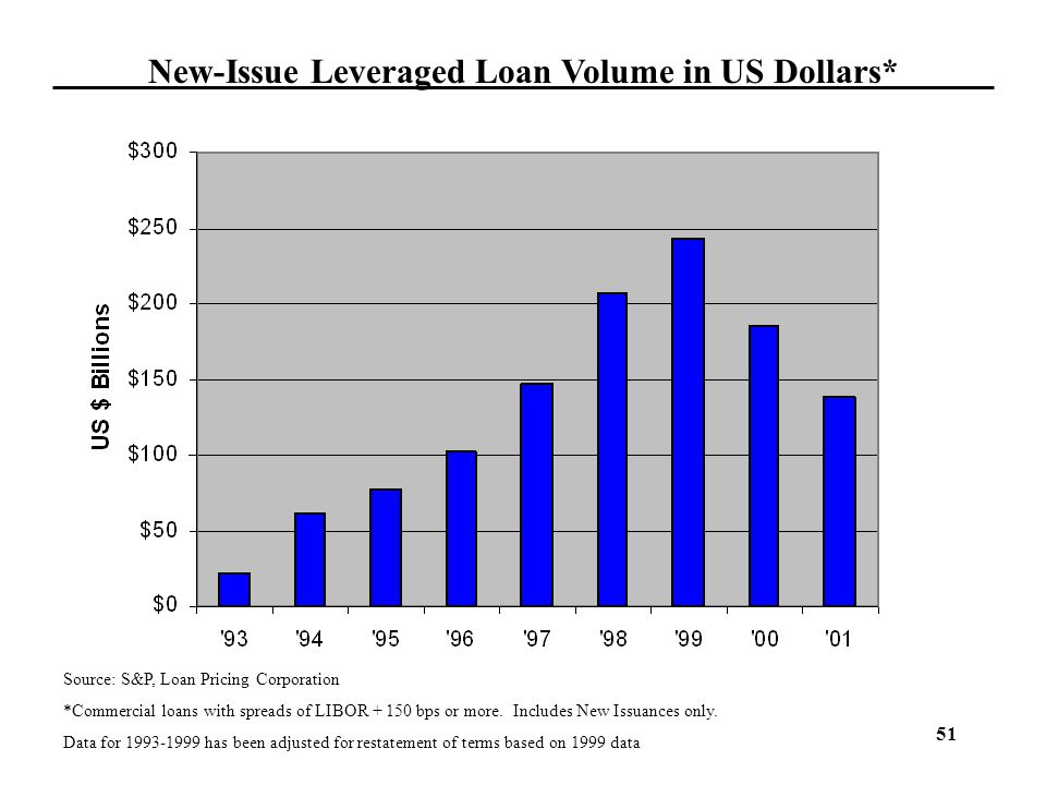 51 New-Issue Leveraged Loan Volume in US Dollars* Source: S&P, Loan Pricing Corporation *Commercial loans with spreads of LIBOR + 150 bps or more. Inc