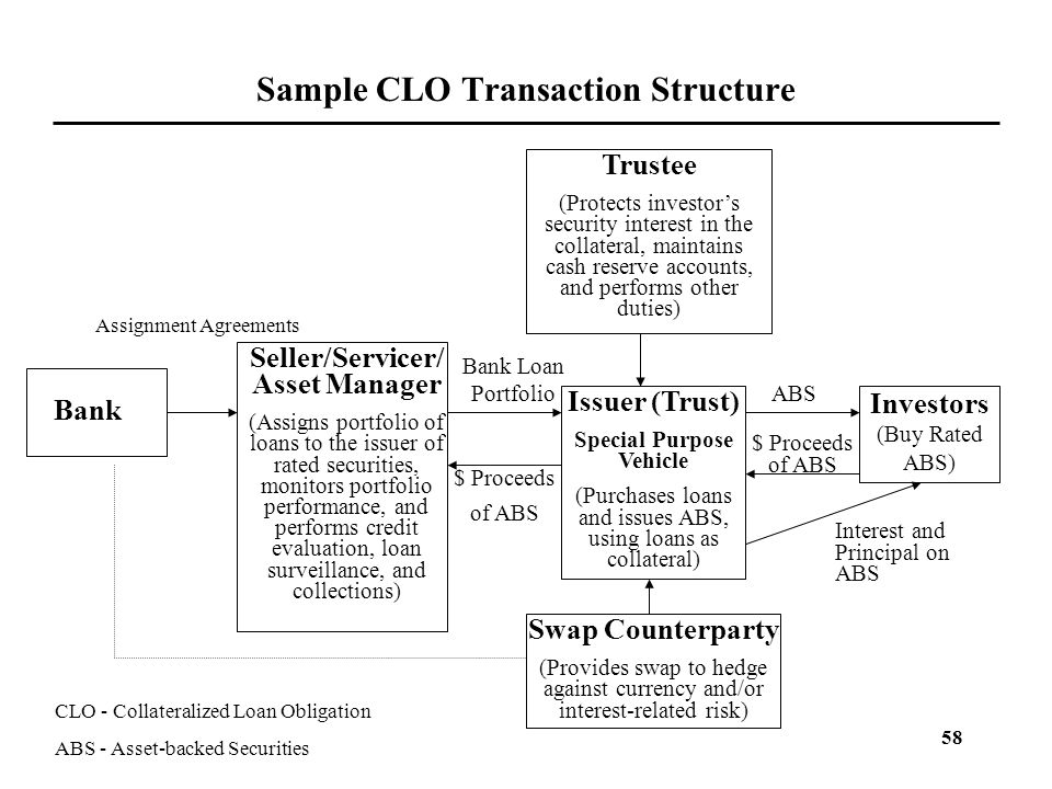58 Sample CLO Transaction Structure Bank Investors (Buy Rated ABS) Trustee (Protects investor's security interest in the collateral, maintains cash re