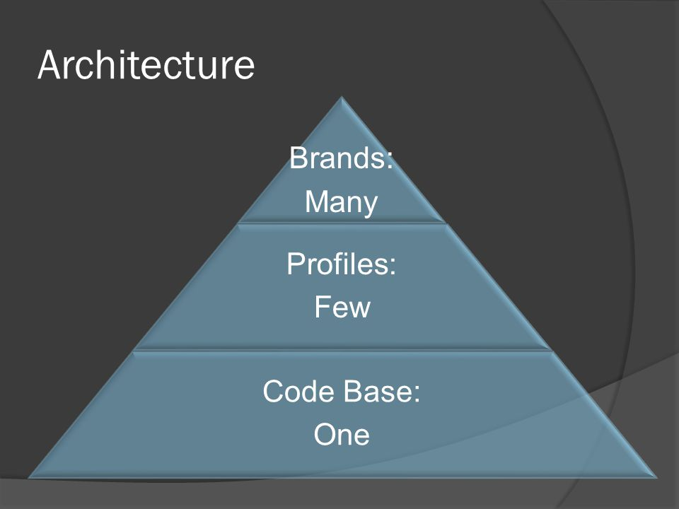 Architecture Brands: Many Profiles: Few Code Base: One