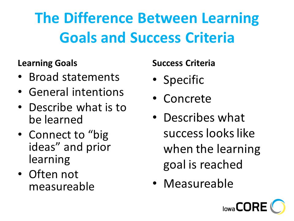 The Difference Between Learning Goals and Success Criteria Learning Goals Broad statements General intentions Describe what is to be learned Connect t