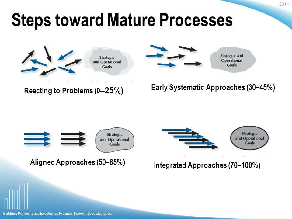 2014 Baldrige Performance Excellence Program |   Steps toward Mature Processes Reacting to Problems (0 –25%) Early Systematic Approaches (30–45%) Aligned Approaches (50–65%) Integrated Approaches (70–100%)