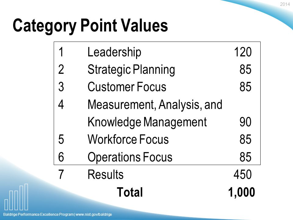 2014 Baldrige Performance Excellence Program |   Category Point Values 1Leadership120 2Strategic Planning 85 3Customer Focus 85 4Measurement, Analysis, and Knowledge Management 90 5Workforce Focus 85 6Operations Focus 85 7Results450 Total 1,000