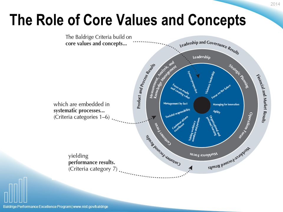 2014 Baldrige Performance Excellence Program |   The Role of Core Values and Concepts