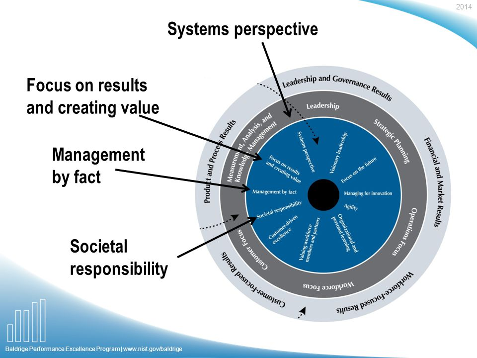 2014 Baldrige Performance Excellence Program |   Focus on results and creating value Societal responsibility Systems perspective Management by fact