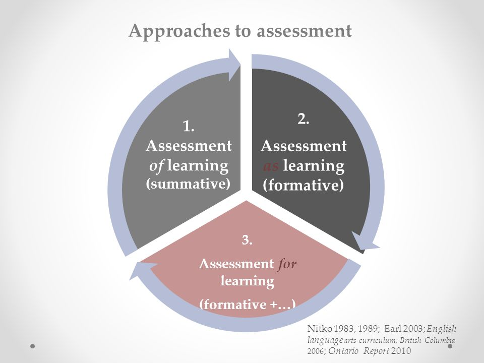 2. Assessment as learning (formative) 3. Assessment for learning (formative +…) 1.