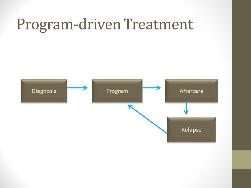 Complications-driven Treatment No Diagnosis Treat complications No continuing care Relapse