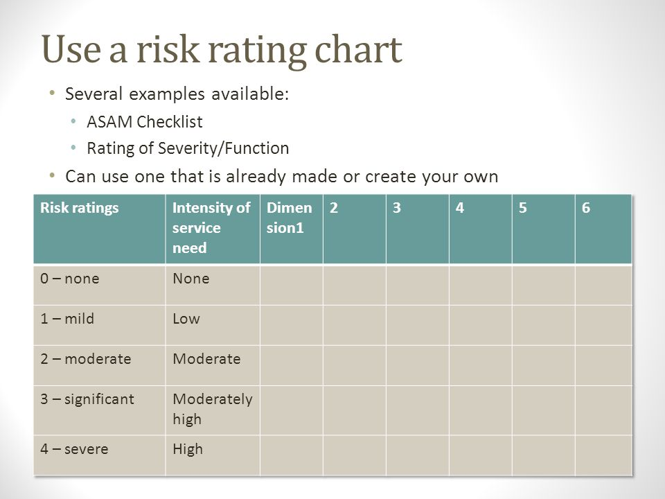 Rating Risk in the 6 Dimensions 0 – no or very low risk. Stable. 1 – mild discomfort, can be stabilized, functioning restored easily 2 – moderate risk