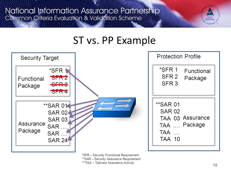 ST vs. PP Example *SFR 1 SFR 2 SFR 3 SFR 4 15 *SFR – Security Functional Requirement **SAR – Security Assurance Requirement ***TAA – Tailored Assuranc