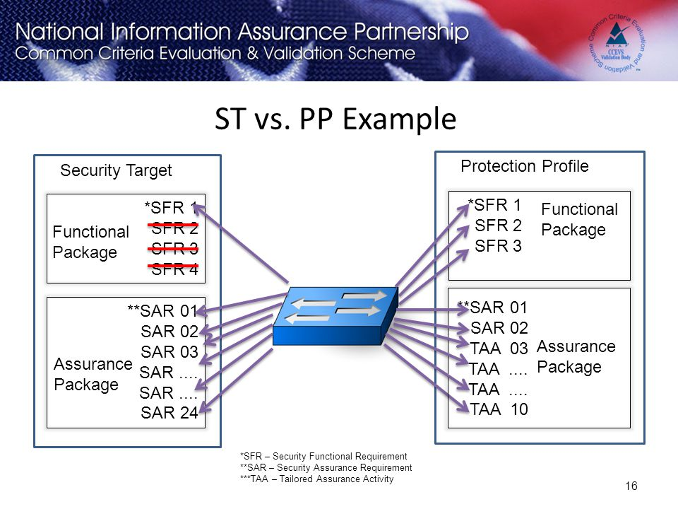 ST vs. PP Example *SFR 1 SFR 2 SFR 3 SFR 4 16 *SFR – Security Functional Requirement **SAR – Security Assurance Requirement ***TAA – Tailored Assuranc