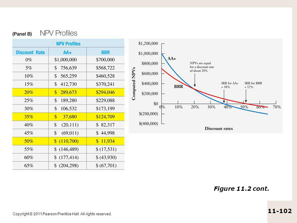 Copyright © 2011 Pearson Prentice Hall. All rights reserved. 11-102 Figure 11.2 cont.