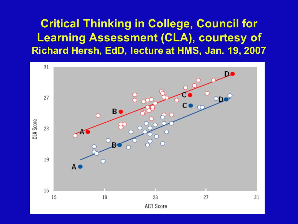 Critical Thinking in College, Council for Learning Assessment (CLA), courtesy of Richard Hersh, EdD, lecture at HMS, Jan.