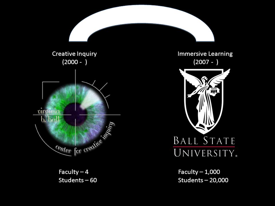 Creative Inquiry (2000 - ) Immersive Learning (2007 - ) Faculty – 4 Students – 60 Faculty – 1,000 Students – 20,000