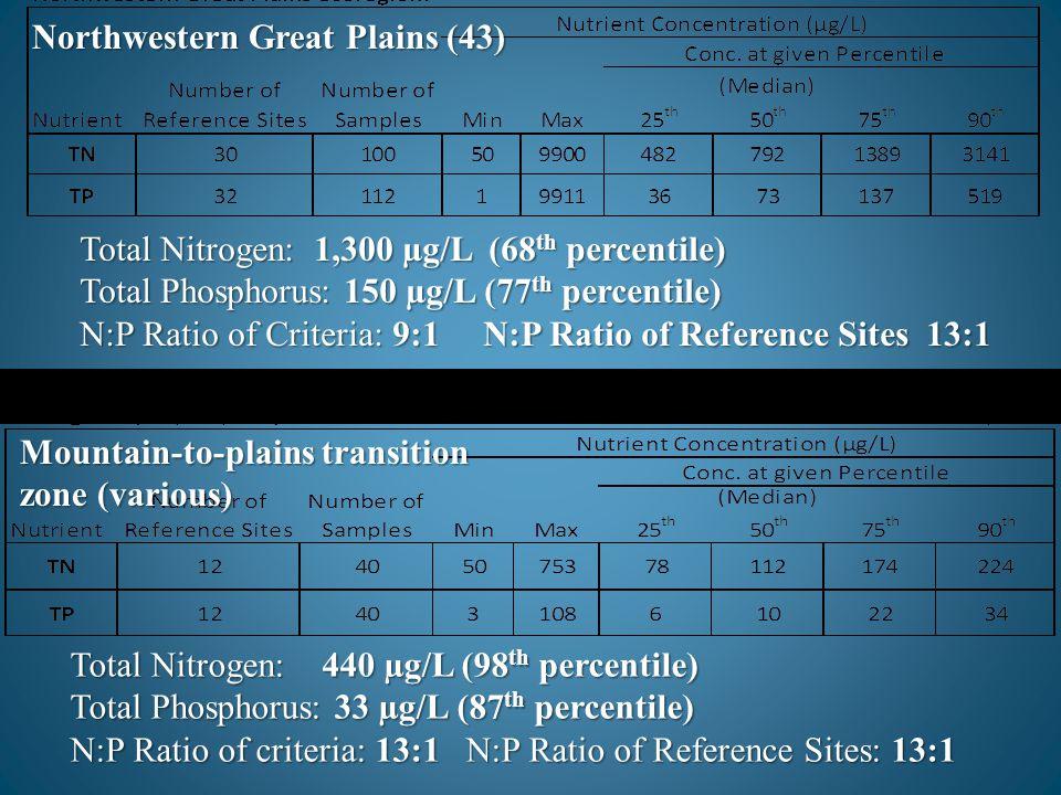Total Nitrogen: 1,300 µg/L (68 th percentile) Total Phosphorus: 150 µg/L (77 th percentile) N:P Ratio of Criteria: 9:1 N:P Ratio of Reference Sites 13
