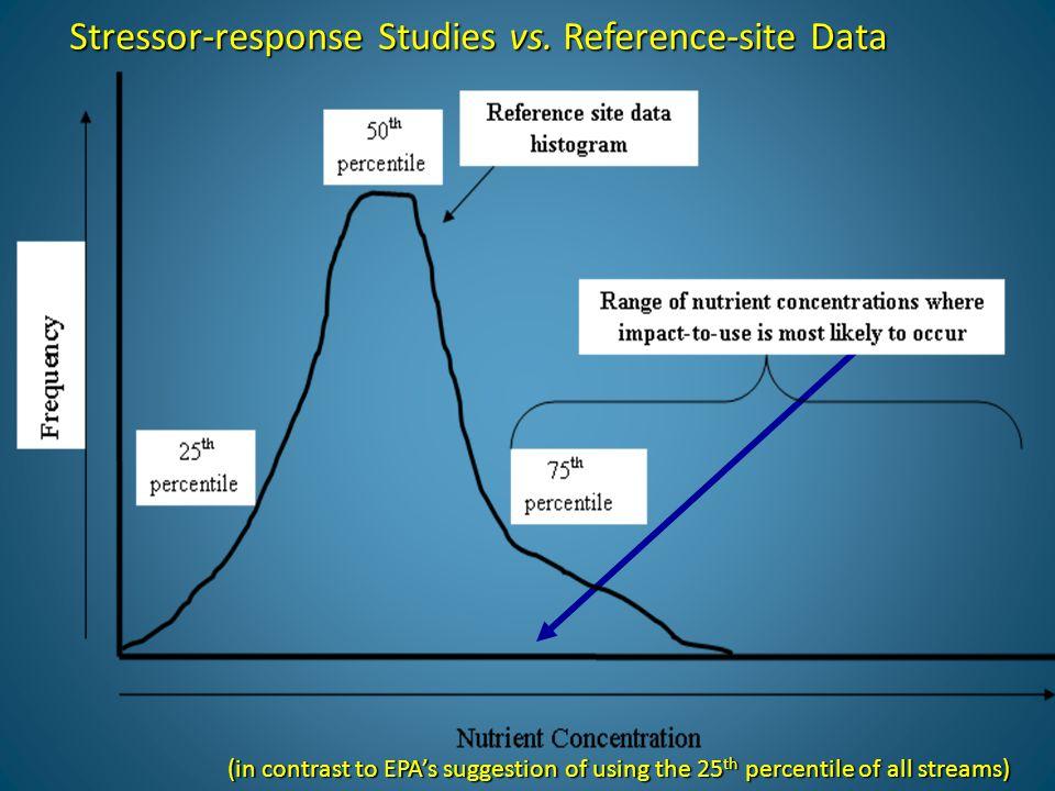 Stressor-response Studies vs.