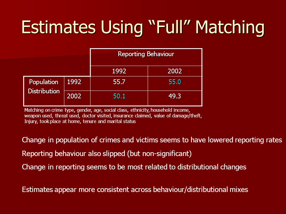Estimates Using Full Matching Reporting Behaviour PopulationDistribution Matching on crime type, gender, age, social class, ethnicity, household income, weapon used, threat used, doctor visited, insurance claimed, value of damage/theft, Injury, took place at home, tenure and marital status Change in reporting seems to be most related to distributional changes Estimates appear more consistent across behaviour/distributional mixes Change in population of crimes and victims seems to have lowered reporting rates Reporting behaviour also slipped (but non-significant)
