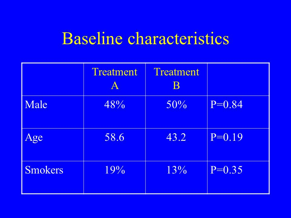 Baseline characteristics Treatment A Treatment B Male48%50%P=0.84 Age58.643.2P=0.19 Smokers19%13%P=0.35