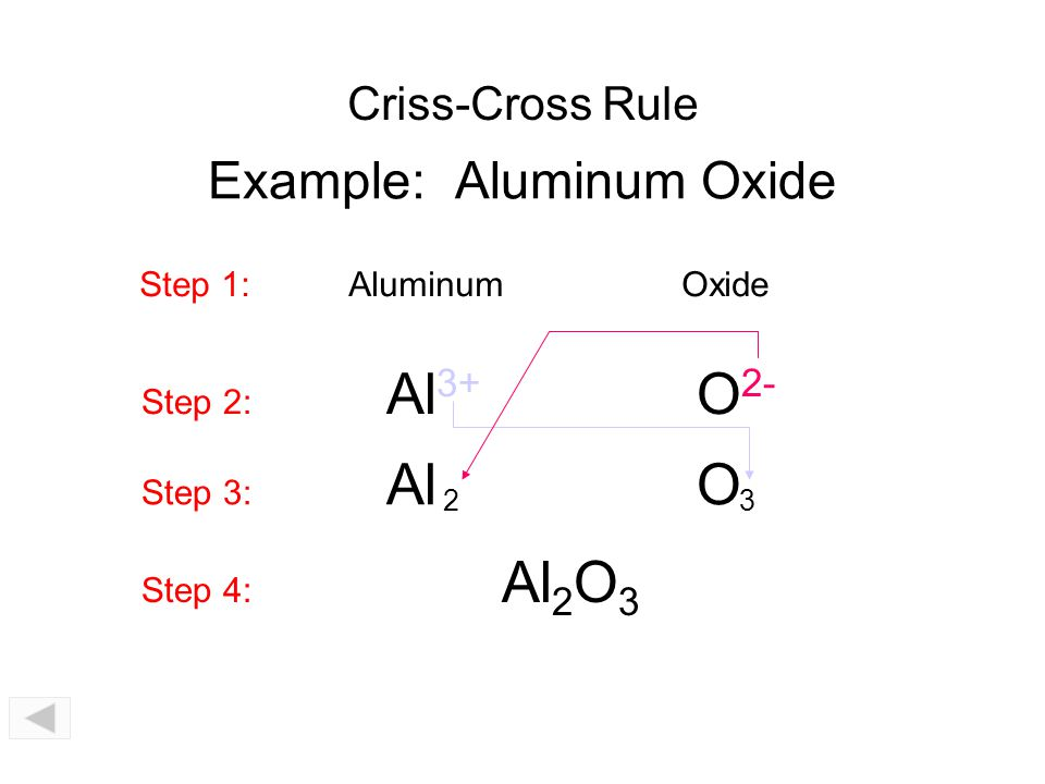 Aluminum Chloride What Is The Formula Unit Of Aluminum Chloride