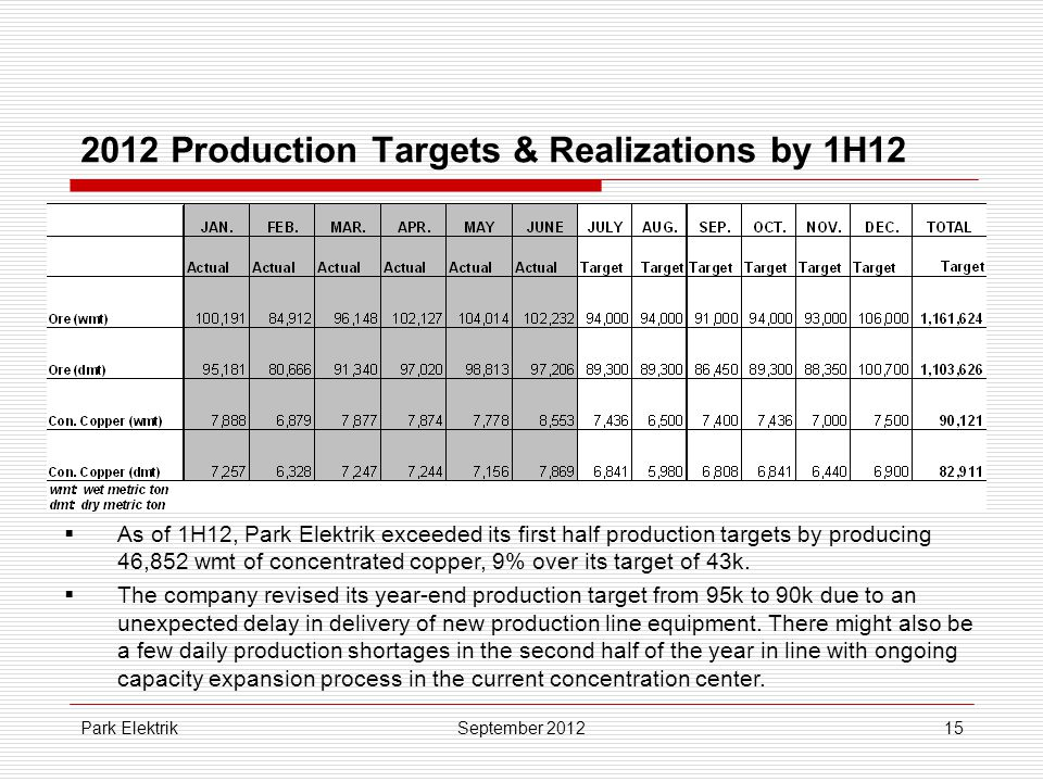 Park Elektrik15 2012 Production Targets & Realizations by 1H12 September 2012  As of 1H12, Park Elektrik exceeded its first half production targets by producing 46,852 wmt of concentrated copper, 9% over its target of 43k.
