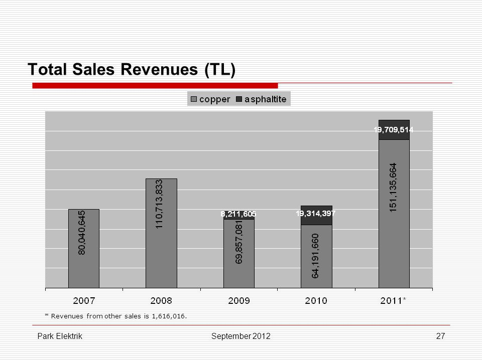 Park Elektrik27 Total Sales Revenues (TL) September 2012 * Revenues from other sales is 1,616,016.