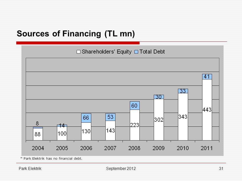 Park Elektrik31 Sources of Financing (TL mn) September 2012 * Park Elektrik has no financial debt.
