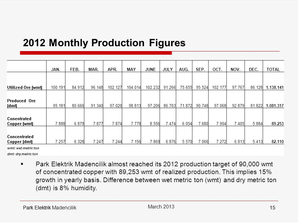 Park Elektrik15 2012 Monthly Production Figures  Park Elektrik Madencilik almost reached its 2012 production target of 90,000 wmt of concentrated copper with 89,253 wmt of realized production.