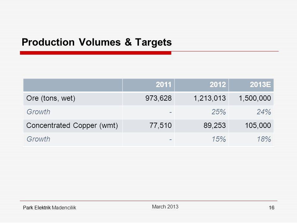 Park Elektrik16 Production Volumes & Targets 16 March 2013 Park Elektrik Madencilik 201120122013E Ore (tons, wet)973,6281,213,0131,500,000 Growth-25%24% Concentrated Copper (wmt)77,51089,253105,000 Growth-15%18%