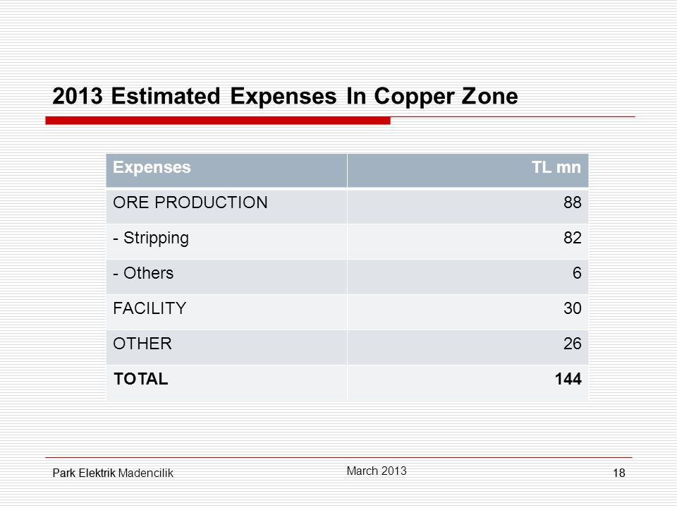 Park Elektrik18 2013 Estimated Expenses In Copper Zone 18 March 2013 Park Elektrik Madencilik ExpensesTL mn ORE PRODUCTION88 - Stripping82 - Others6 FACILITY30 OTHER26 TOTAL144