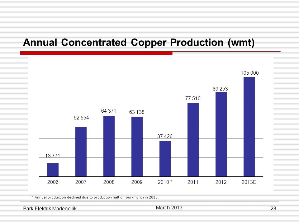 Park Elektrik28 Annual Concentrated Copper Production (wmt) * Annual production declined due to production halt of four-month in 2010.