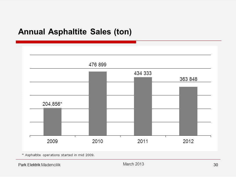 Park Elektrik30 Annual Asphaltite Sales (ton) * Asphaltite operations started in mid 2009.